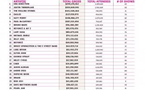 TOP BILLBOARD TOURS IN 2014