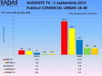 Audiente-TV-1-septembrie-2015-publicul-comercial-2 a
