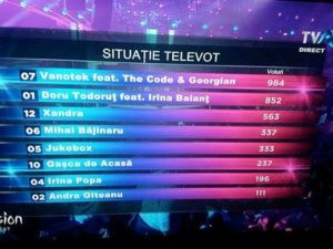 Rezultat televot 2016