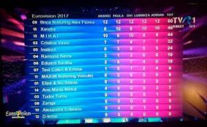 eurovision note juriu a