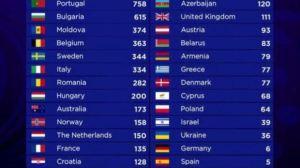 rezultate eurovision 2017 a