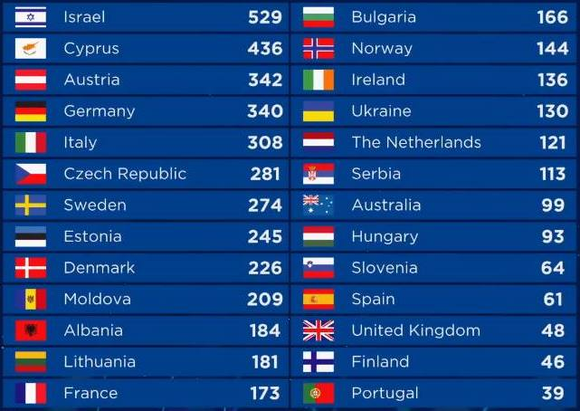 clasament Eurovision 2018