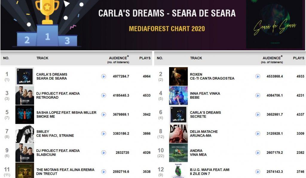 Radiourile au agresat publicul cu aceiaşi muzicieni și în 2020. Tot Carla's Dreams, tot Smiley, tot Delia, tot Inna...